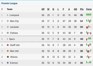 The Premier League table.