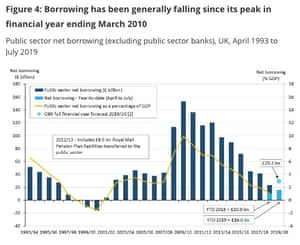 UK public finances over the last decade