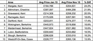 The top 10 towns with the highest asking price growth outside London (England and Wales).