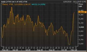 The FTSE 100 in the last six months