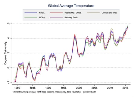 Various global surface temperature datasets.