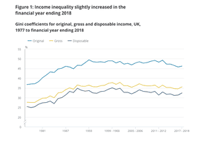 Household inequality as measured by the Gini coefficient