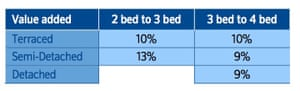 The average amount of value created by adding an extra bedroom