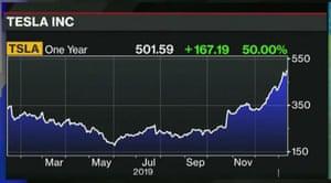 Tesla's share price