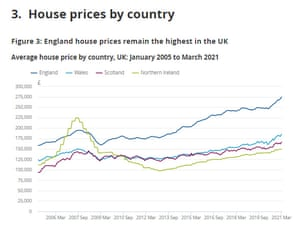 UK house prices by country
