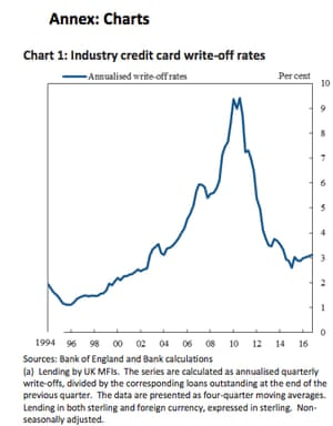 Credit card write-off rates