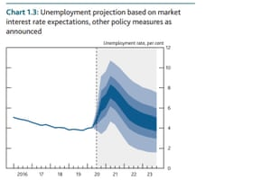 Bank of England's unemployment forecast