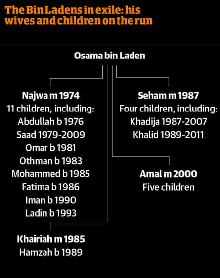 Osama bin Laden's family tree, showing his wives and childern on the run