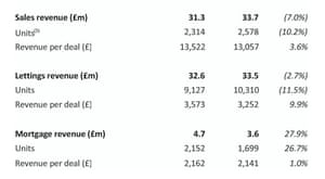 Foxtons results for first half of 2016