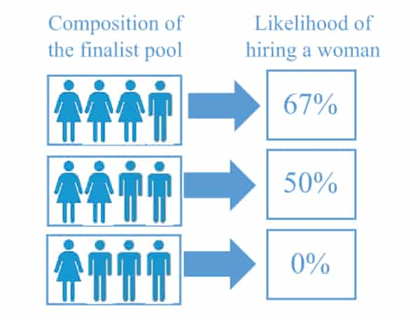 The likelihood that a woman would be hired.