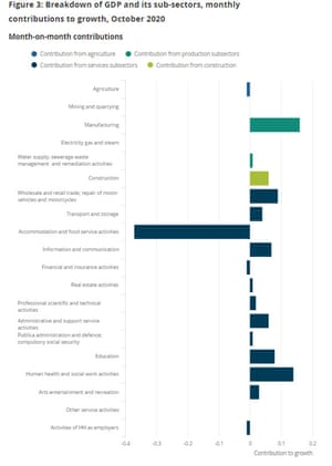 UK GDP by subsector, to October 2020