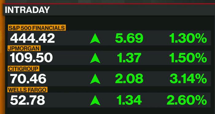 Wall Street rebounds, but suffers worst week since March