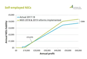 Impact of NICs tax rise by earnings