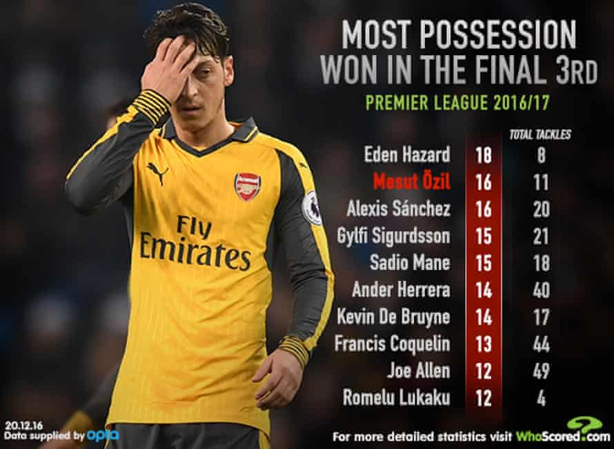 Infographic: WhoScored