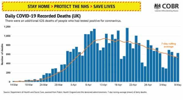Uk Coronavirus Live No Dramatic Change In Lockdown Says George Eustice As Death Toll Rises By 626 As It Happened Politics The Guardian