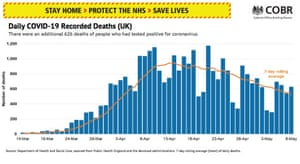 Recorded Covid-19 deaths in the UK