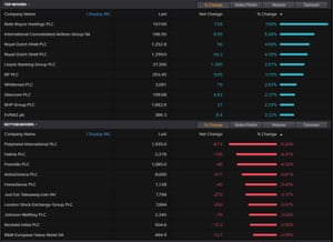 The top risers and fallers on the FTSE 100, 23rd November