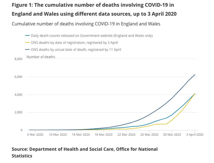 Why Counting Coronavirus Deaths Is Not An Exact Science Coronavirus The Guardian