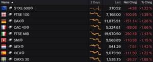 European stock markets fell on Wednesday morning.