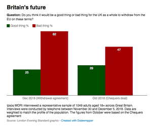 Polling on Brexit deal