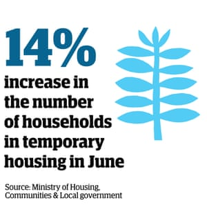 Statistic: 14% increase in the number of households in temporary housing in June (Source: Ministry of Housing, Communities and Local government)