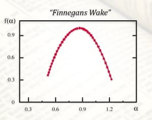 Multifractal analysis of Finnegan's Wake by James Joyce. The ideal shape of the graph is virtually indistinguishable from the results for purely mathematical multifractals. The horizontal axis represents the degree of singularity, and the vertical axis shows the spectrum of singularity.