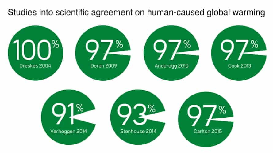 The results of seven studies evaluating the expert scientific consensus on human-caused global warming.