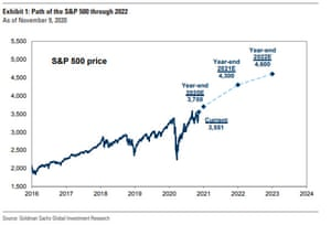 Goldman Sach's S&P 500 forecasts