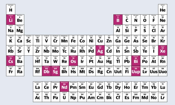 Jobs of naija 4 new elements discovered and added to the periodic 4 new elements discovered and added to the periodic table 2016 urtaz Image collections