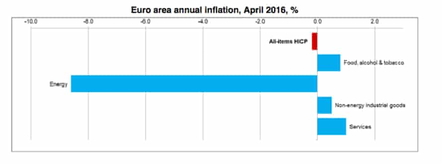 Lower energy prices helped pull down eurozone inflation