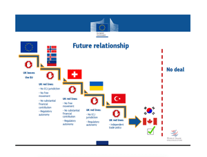 EU slide showing why UK red lines point to Canada-style trade deal