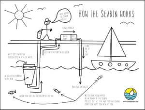 A schematic demonstrating how the Seabin works – in layman's terms.