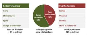 Sales breakdown at Next