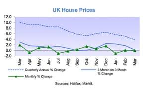 Halifax house price index