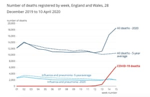 Latest weekly death figures, compared to long-term average