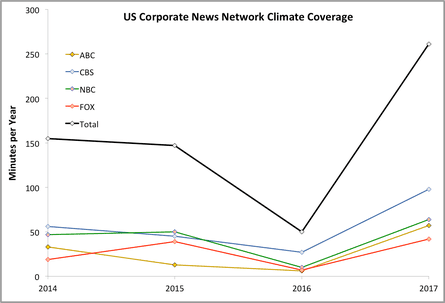 Minutes of US corporate news network climate coverage by year, 2014–2017. Data from Media Matters for America.