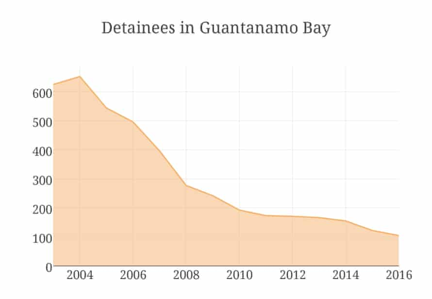 Detainees in Guantanamo Bay