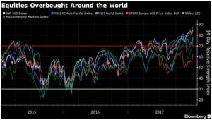 Major stock markets