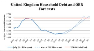David Graeber household debt graph
