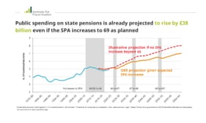 Projected increases in spending on state pensions