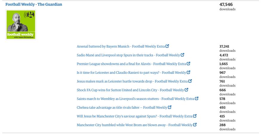Screenshot of Ophan - the guardian analytics platform showing podcast downloads