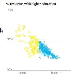Percentage of residents with higher education.