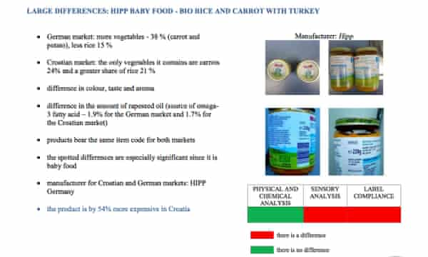 Test results from Croatian Food Agency survey