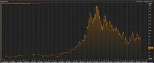IQE's share price