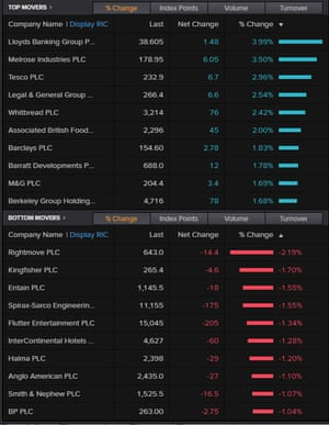 Top risers and fallers on the FTSE 100, December 24 2020