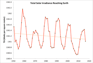 Total solar irradiance data (red) and linear trend (orange) since 1950 from the Laboratory for Atmospheric and Space Physics Solar Irradiance Data Center at the University of Colorado.