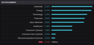 FTSE 100 by sectors