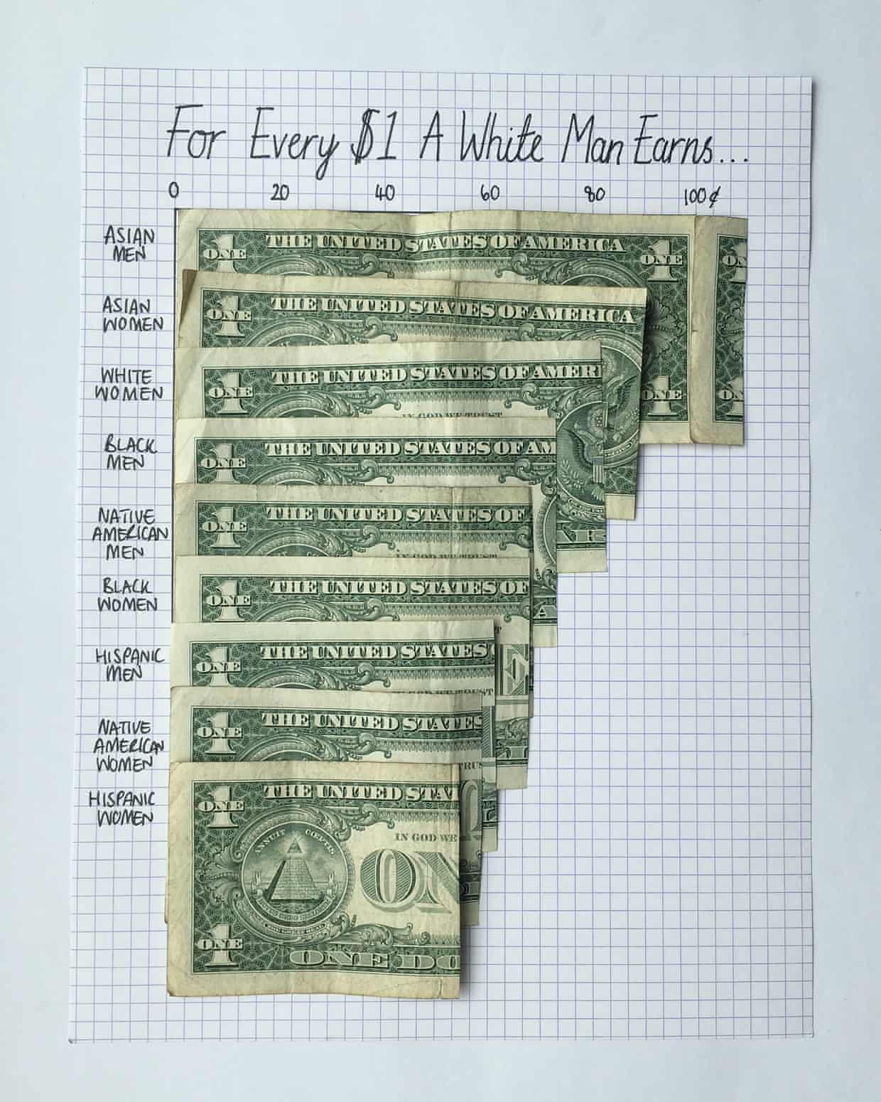 What that Google memo didn't tell you about pay inequality in America «