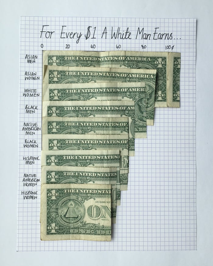 The wage gap varies significantly by race.