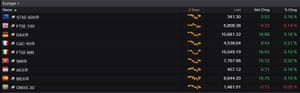 European stock markets this lunchtime